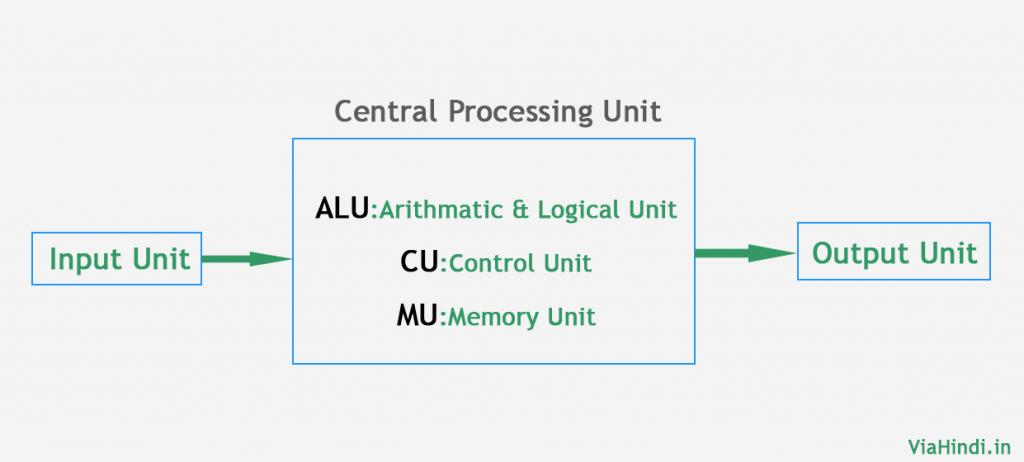 Computer Structure parts
