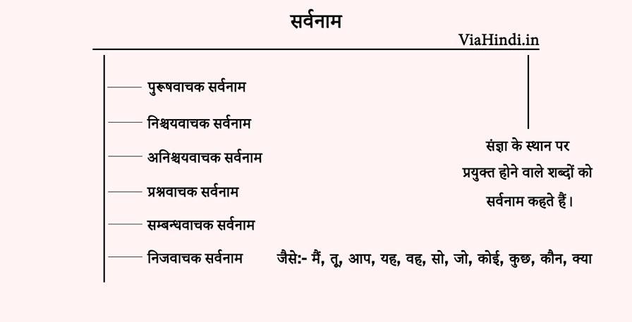 सर्वनाम किसे कहते हैं - Sarvanam Kise Kahate Hain