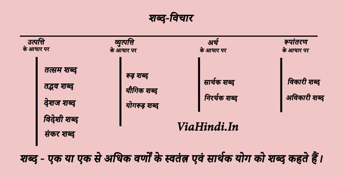 Shabd-Vichar शब्द-विचार